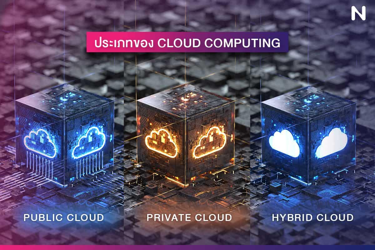 ประเภทของ Cloud Computing